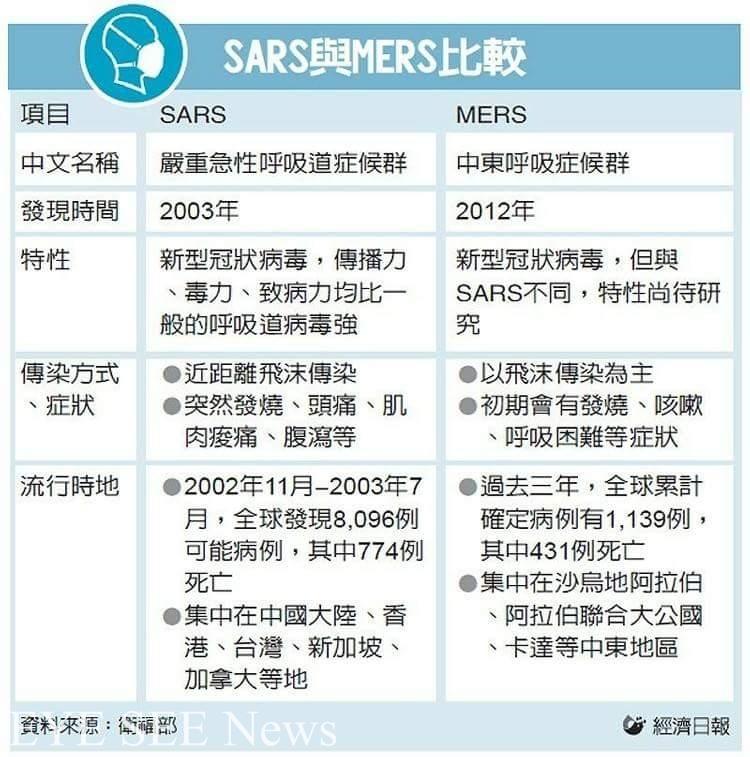 SARS vs. MERS