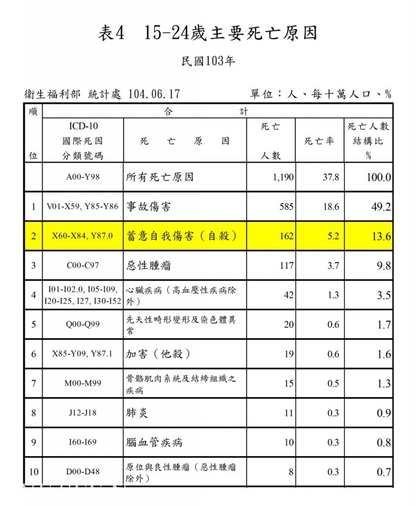 2015年公佈去年15~24歲死因統計  圖/衛服部 統計處