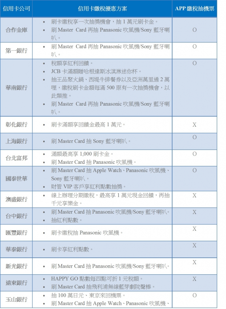 105年各銀行信用卡繳納綜所稅回饋優惠比較表:(製表/高美晶)