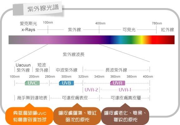紫外線的殺傷力與穿透力,不容小覷。圖文/網路醫美網站