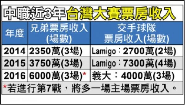 台灣大賽票房近三年票房。圖文/中職整理
