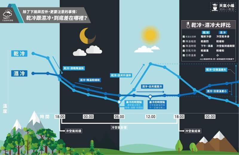 乾與濕,最大的差異就在於「日夜溫差」,從圖表中可以看出,淺藍色的線條是乾冷,震盪幅度非常劇烈,代表在白天時刻太陽輻射可以抵抗冷空氣的降溫,而讓地面溫度「不降反升」;反之,深藍色的線條是溼冷,雲層阻擋陽光照射增溫,地面氣溫忠實反映冷空氣的強度。圖、文╱/天氣即時預報提供