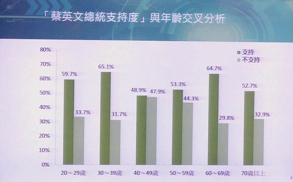 各年齡層對蔡總統支持度的分布。 圖╱鄭哲宇